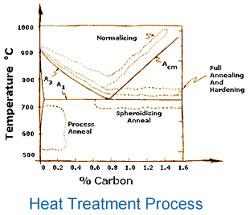 annealing heat treatment process pdf